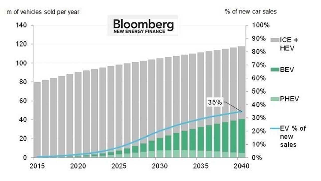 Bloomberg New Energy Finance <a href=