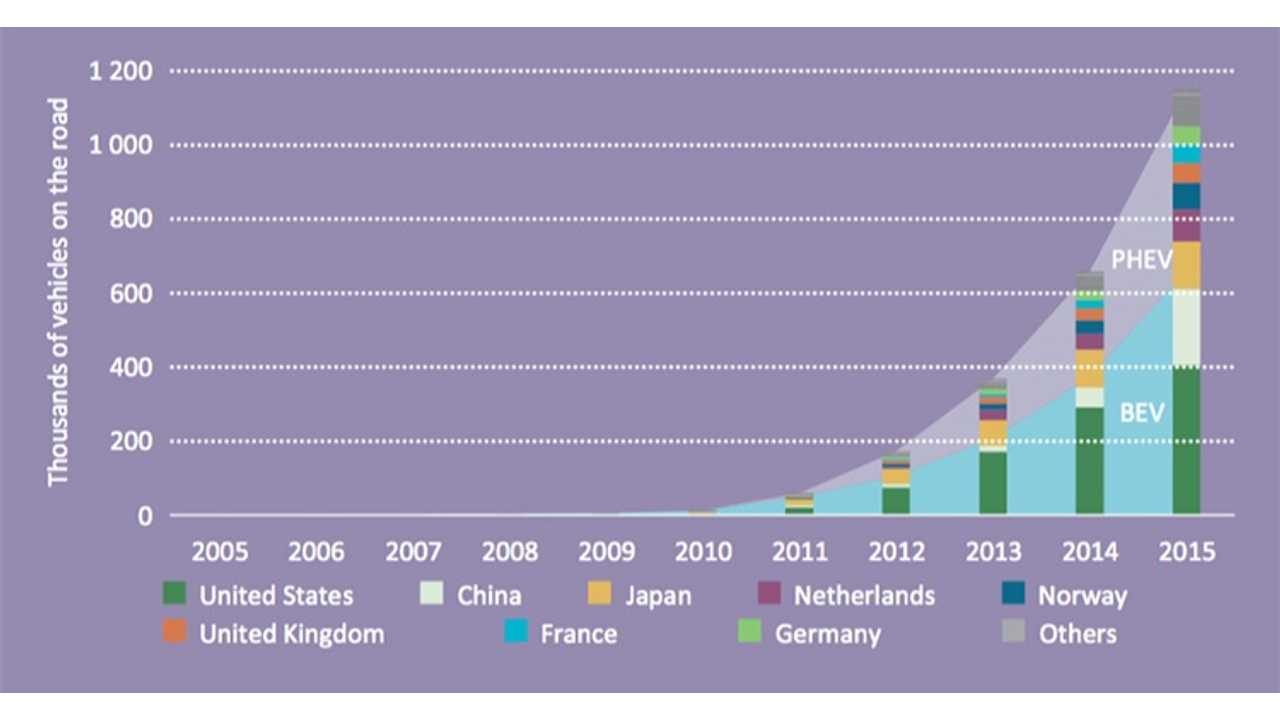 IEA Graphs The 1.15 Million Plug-In Vehicles Sold By Country Through 2015