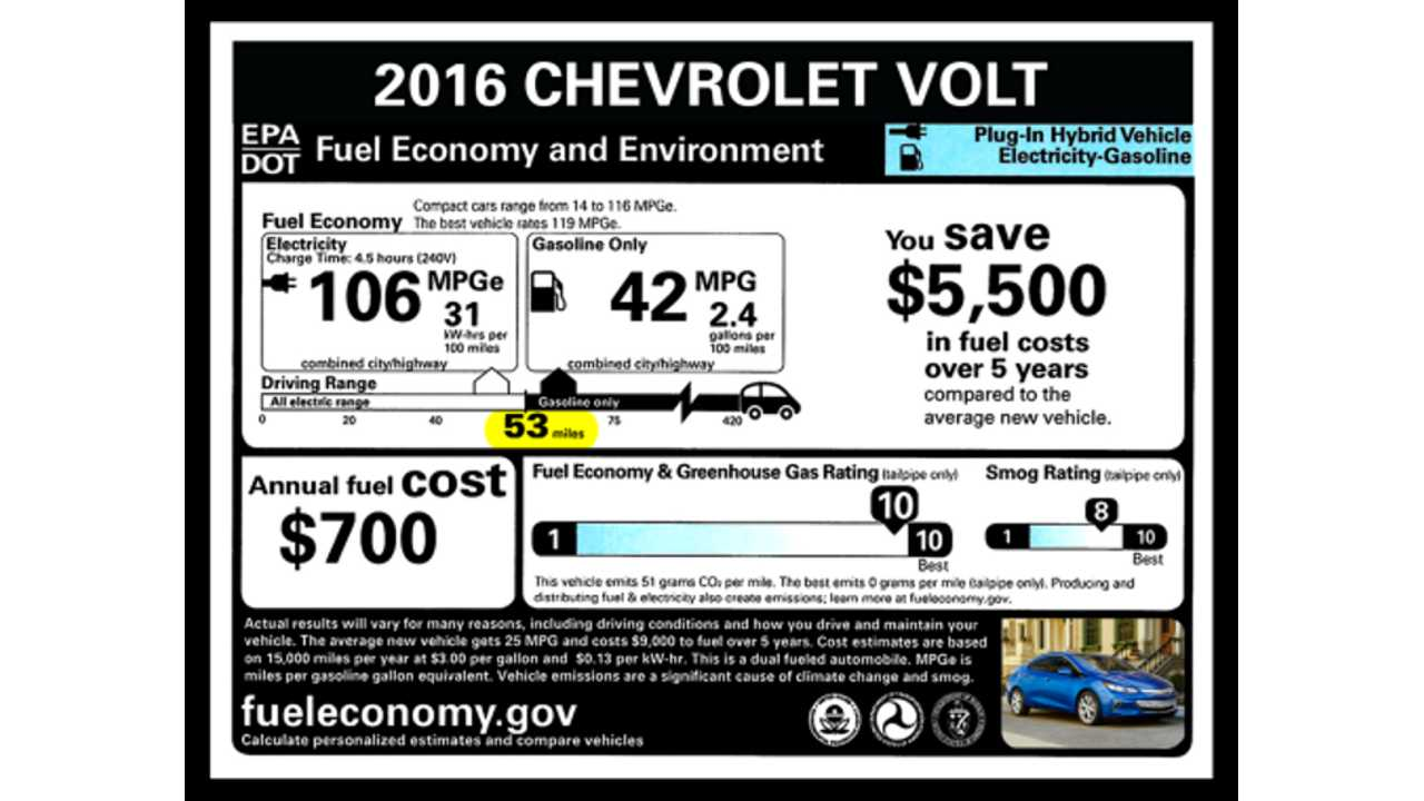 Detailed Look At 2016 Chevrolet Volt EPA Ratings