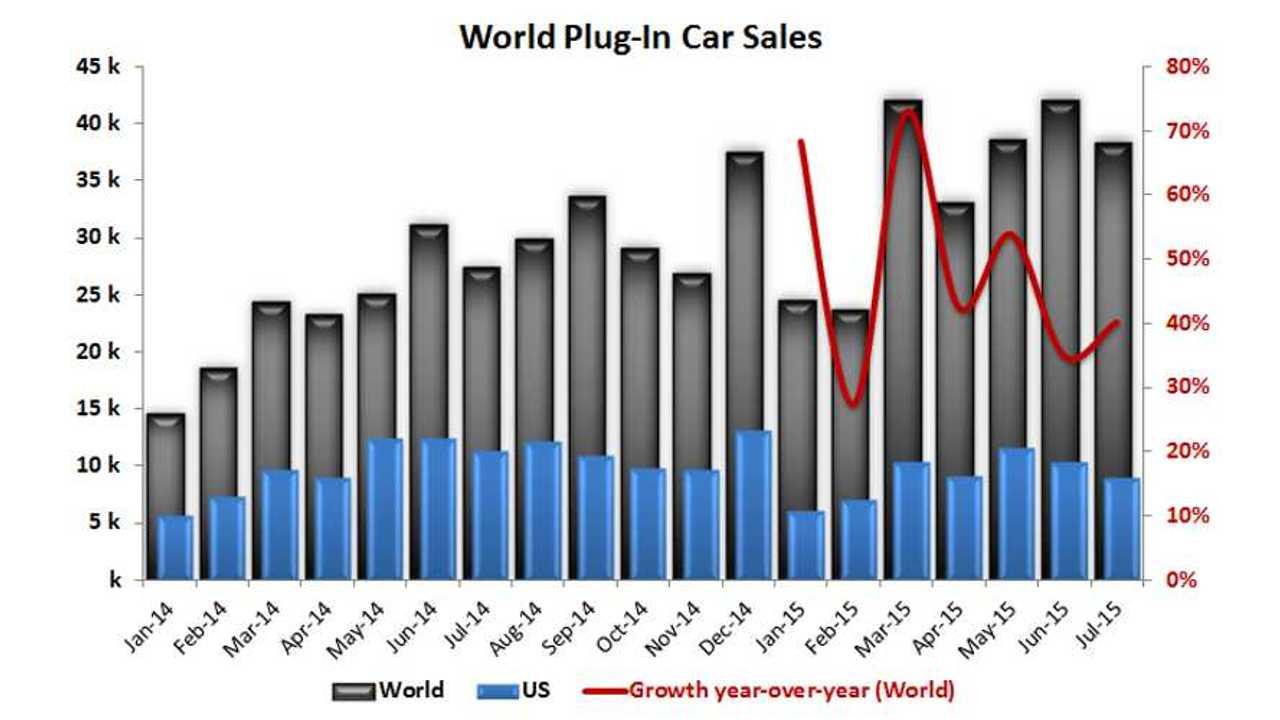 Global Plug-In Electric Car Sales July 2015
