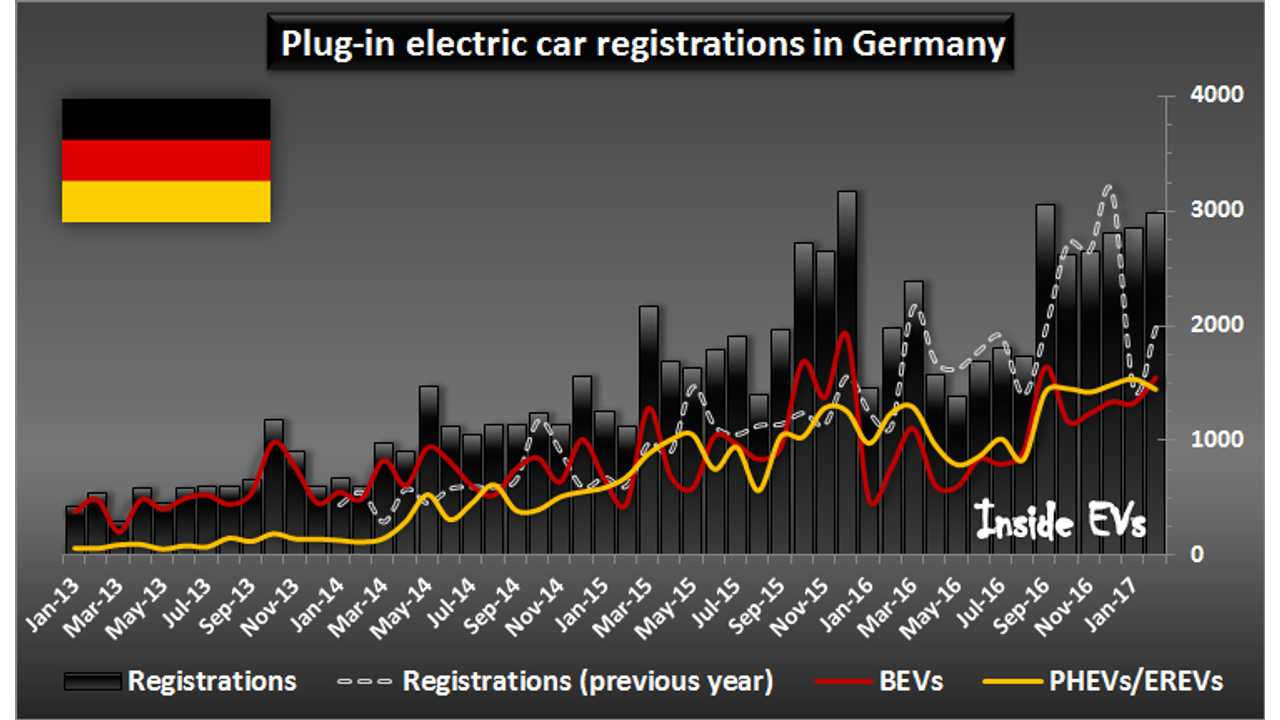 Plug-in electric car registrations in Germany – February 2017