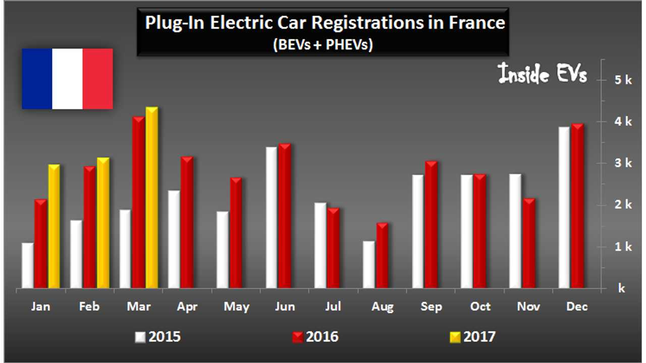 France Sets New Plug-In Electric Car Sales Record In March