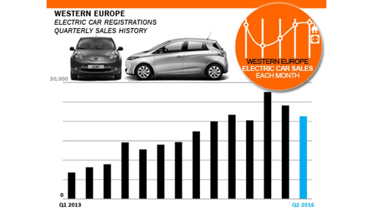 All-electric car registrations in West Europe (Source: EagleAID)