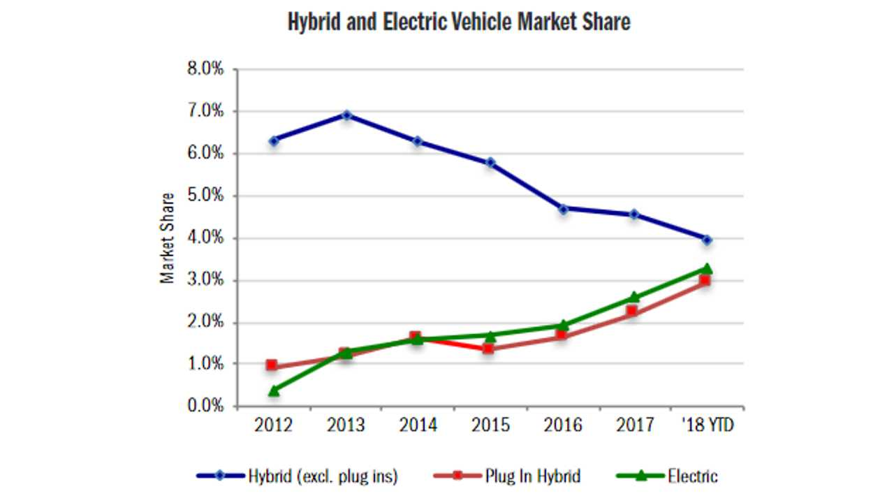 Hybrid and Electric Car Market Share in California (source: California New Car Dealers Association)