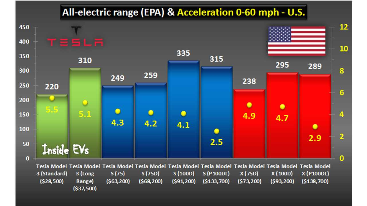 Tesla Model S, X & 3 comparison for U.S. (August, 2017)