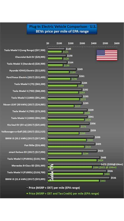 Tesla Model 3 Tops Comparison of Price Per Mile of EVs