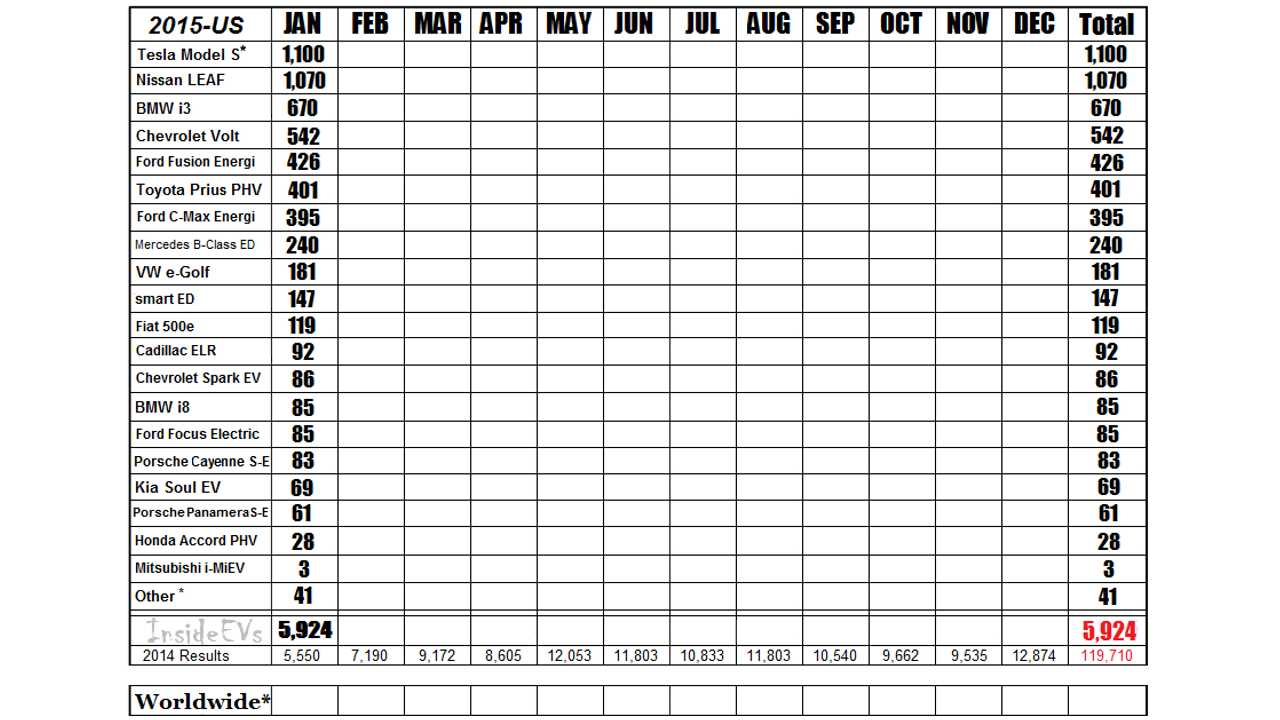 2015 Monthly Sales Chart For The Major Plug-In Automakers *Estimated Tesla NA Sales Numbers – Reconciled on Quarterly Totals