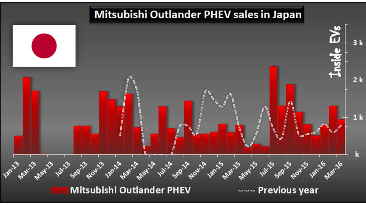 Mitsubishi Outlander PHEV Sales In Japan Up 20% In March