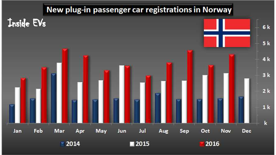 1,000 BMW i3s Sold In Norway In November Shoot EV Sales To A Near Record, 32.5% Marketshare