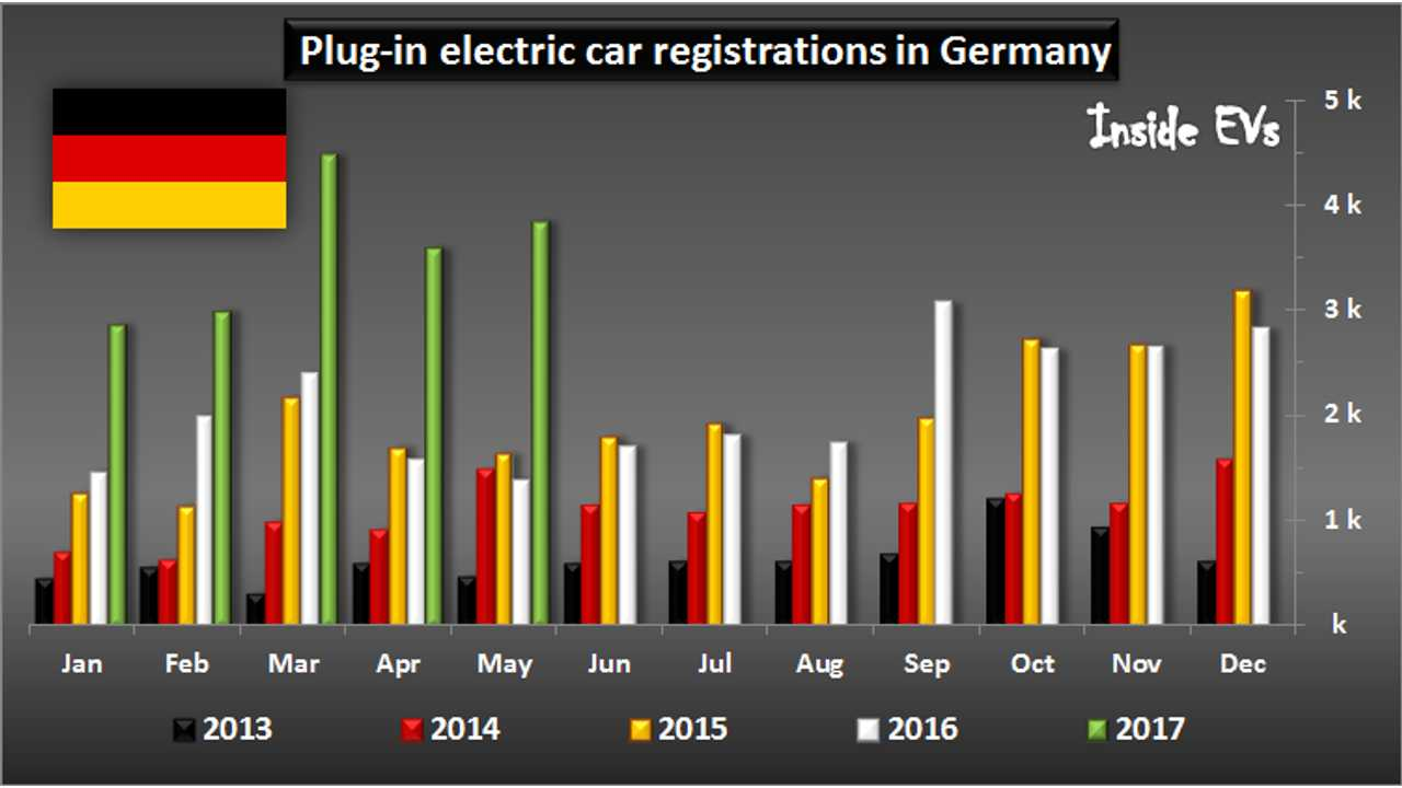 German Plug-In Electric Vehicle Market Almost Triples In May To 3,843 Sales
