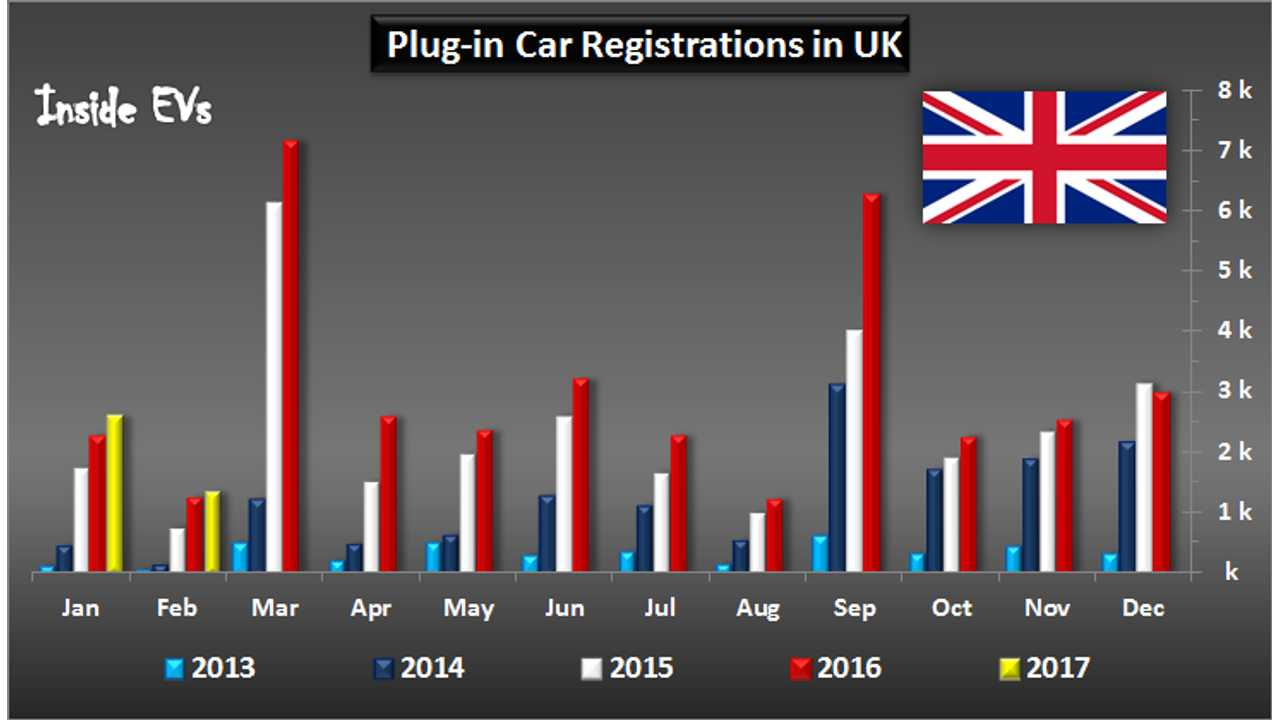 UK Plug-In Car Sales Increased By 6% In February; BEVs Doubled