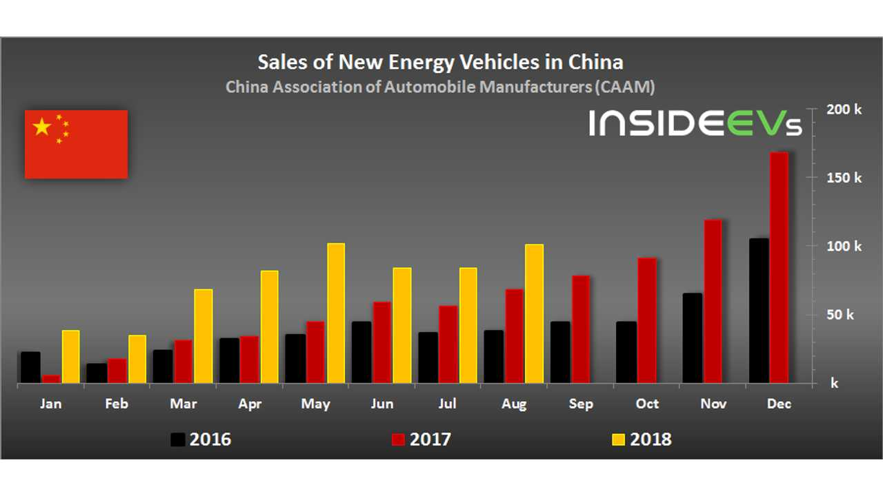 New Energy Vehicle sales in China - August 2018 (CAAM data)