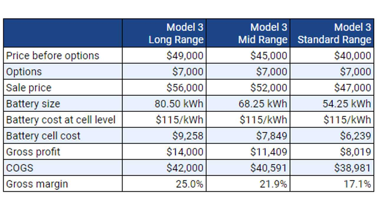 Tesla Model 3 gross margins (Source: Teslike.com)