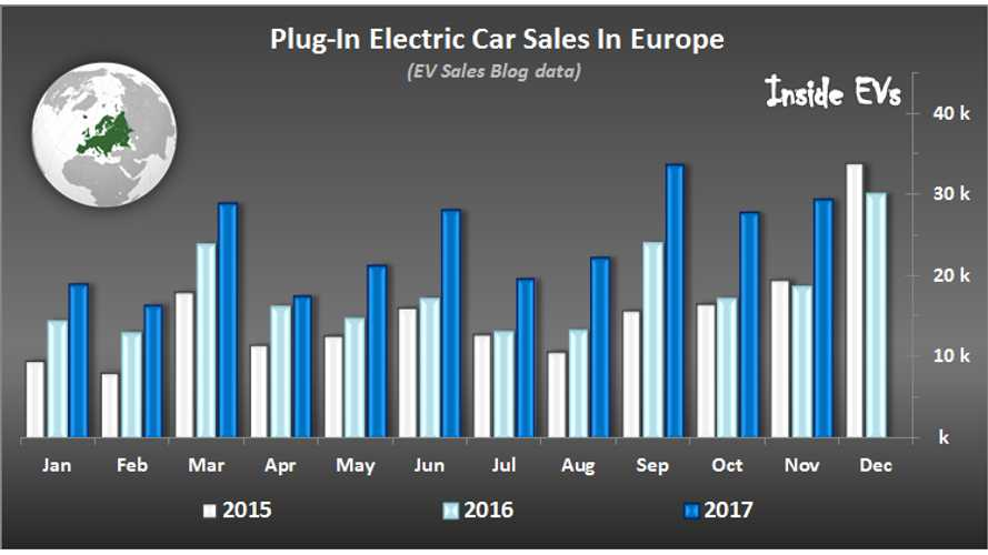 Nearly 30,000 Plug-In Electric Cars Were Sold In Europe In November
