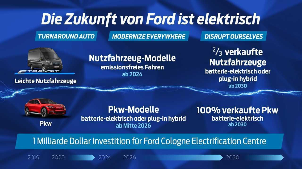 Ford setzt stark auf Elektrifizierung und nennt nun neue Klimaziele