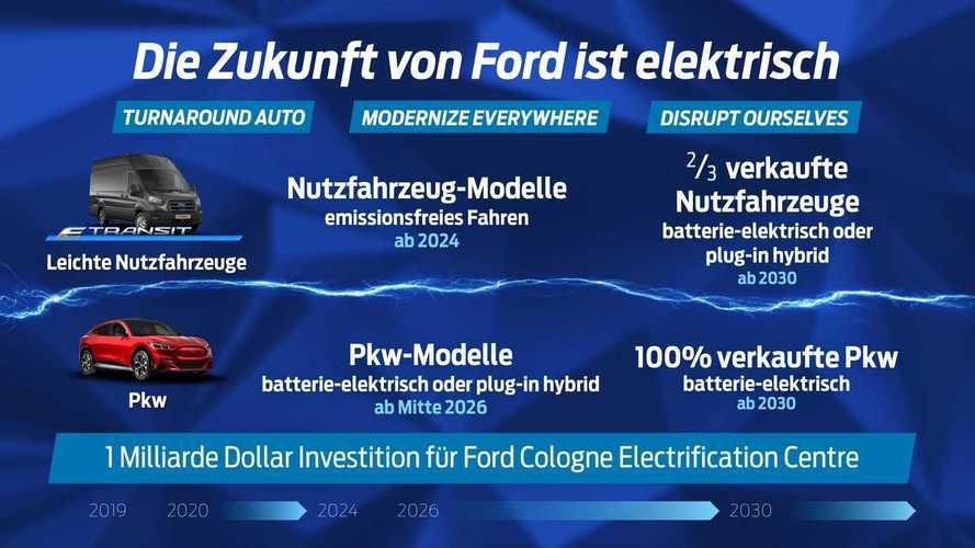 Ford will ab 2035 nur noch Grünstrom für seine Werke verwenden