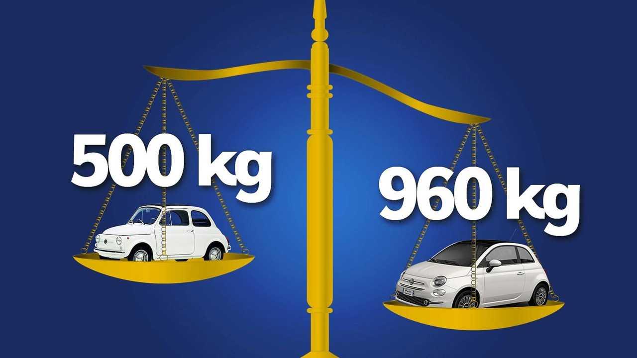 Peso auto dal 1968 al 2018