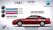 Evolución del Toyota Supra