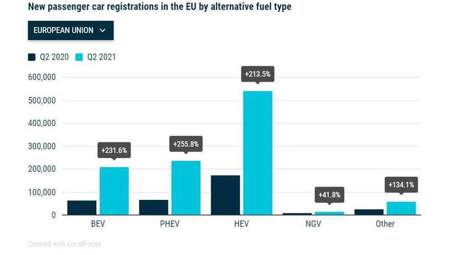 Vendas na Europa no 2° trimestre de 2021
