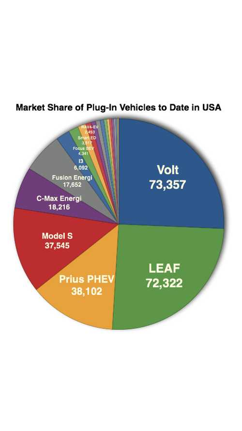 Cumulative US Plug-In Electric Vehicle Sales – Model By Model Breakdown With Market Share Data – December 2014