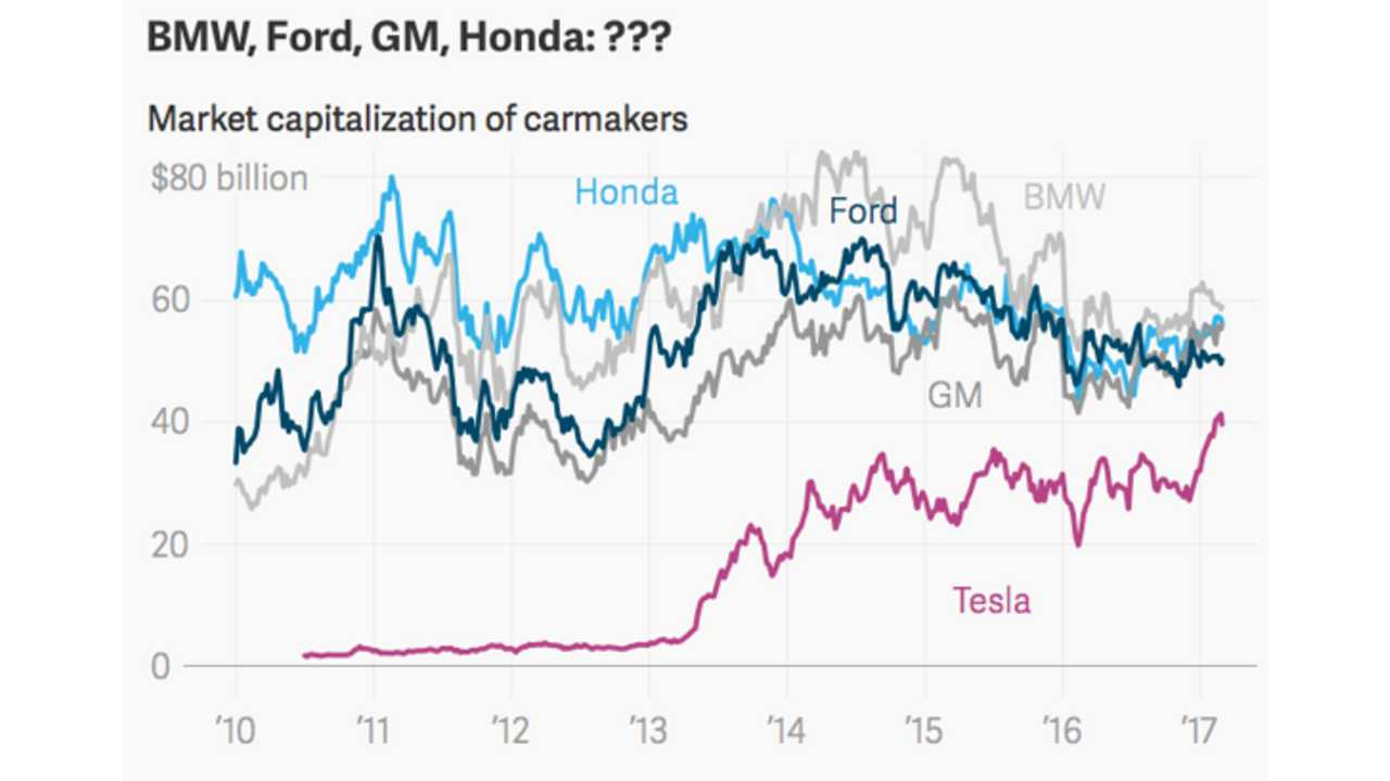 Comparing market cap of Tesla and other competitors including Honda, Ford, GM, and BMW(Source: Quartz*)