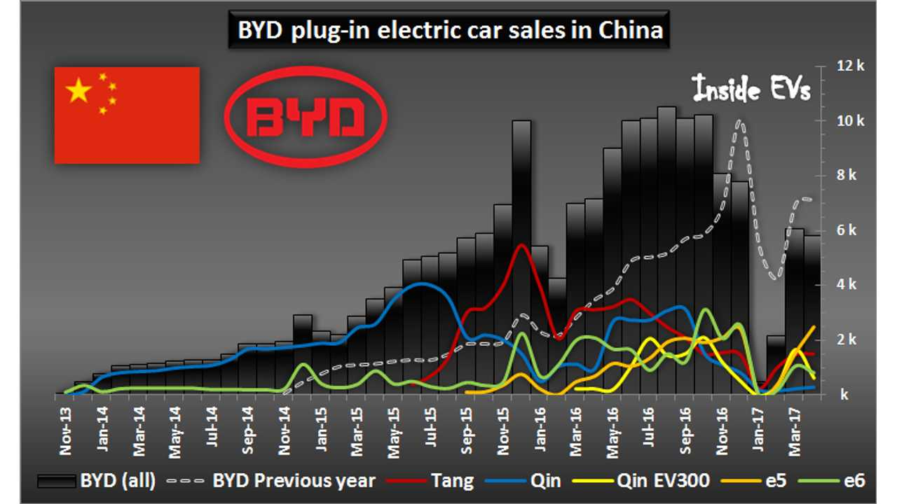 BYD plug-in electric car sales in China – April 2017