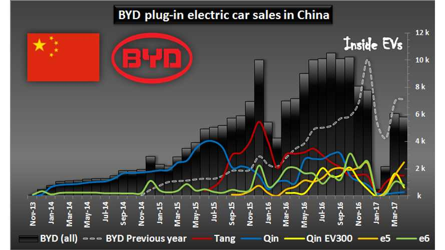 BYD Still Struggling To Sell As Many EVs As A Year Ago