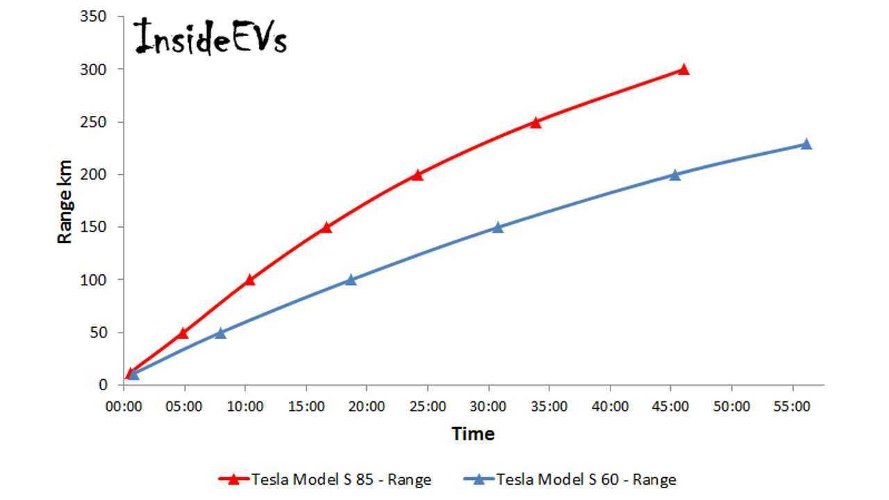 Tesla Supercharger Comparison