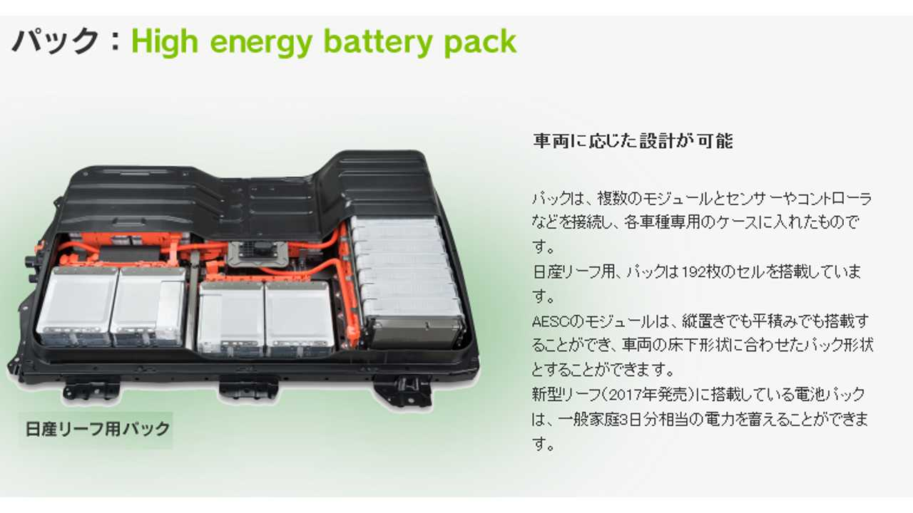 2018 Nissan LEAF 40 kWh battery: pack (Source: AESC)