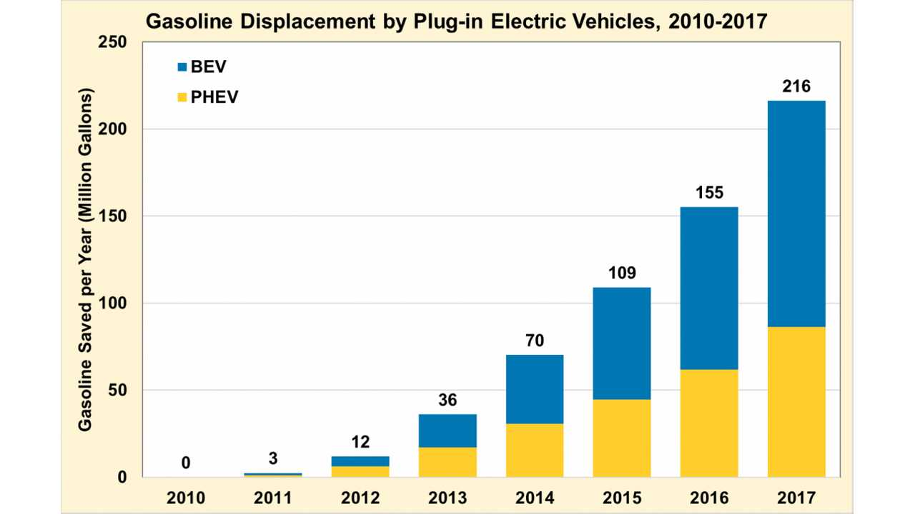 Gasoline Displacement by Plug-in Electric Vehicles, 2010-2017 (Source: energy.gov)