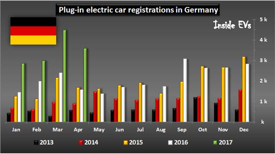 German Electric Vehicle Market Doubles In April!