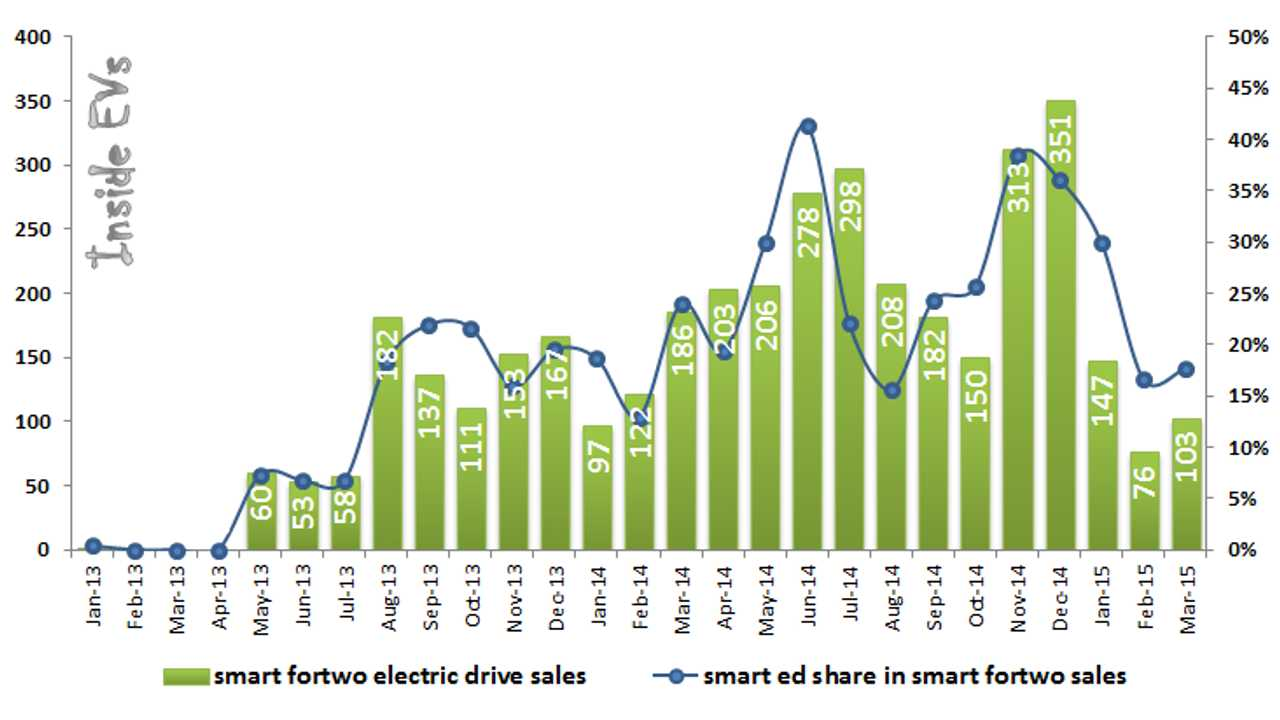 Smart Fortwo Electric Drive Accounts For 20-25% Sales Of All Fortwo In US