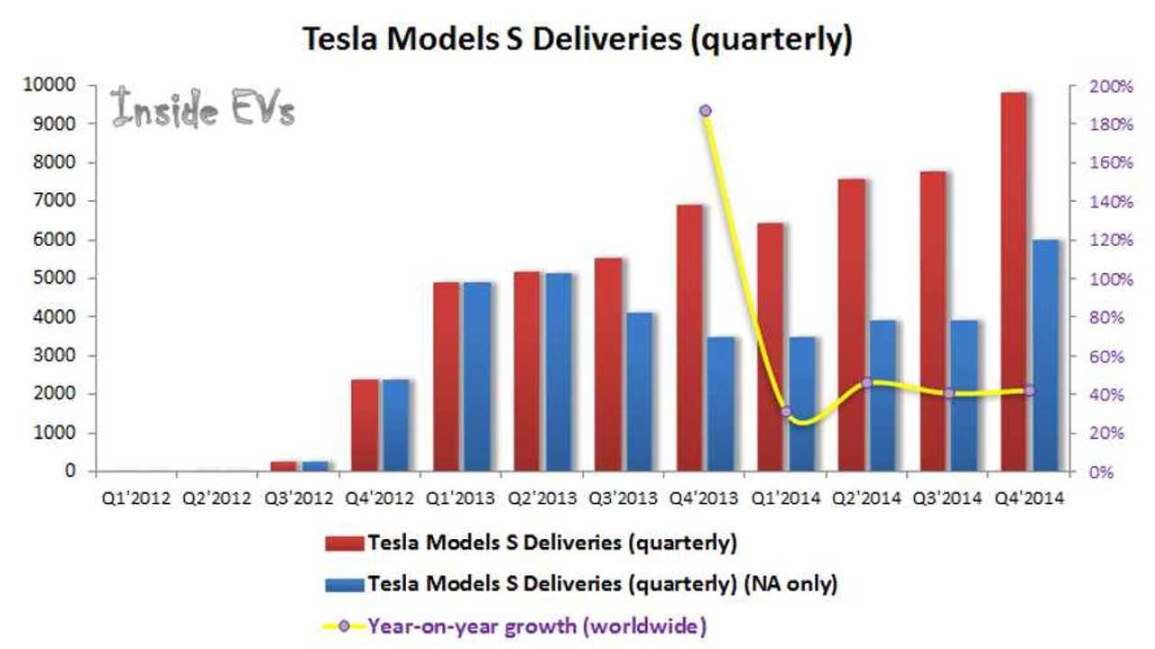 Graphed: Tesla Model S Deliveries