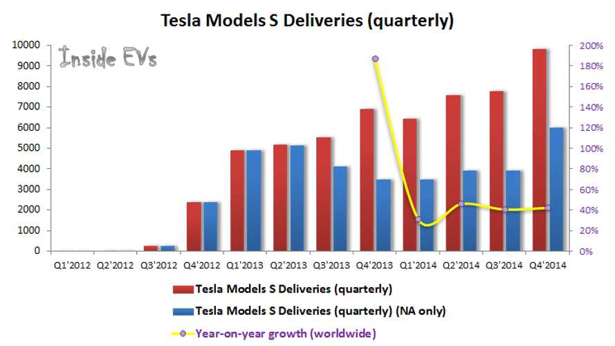 Graphed: Tesla Model S Deliveries