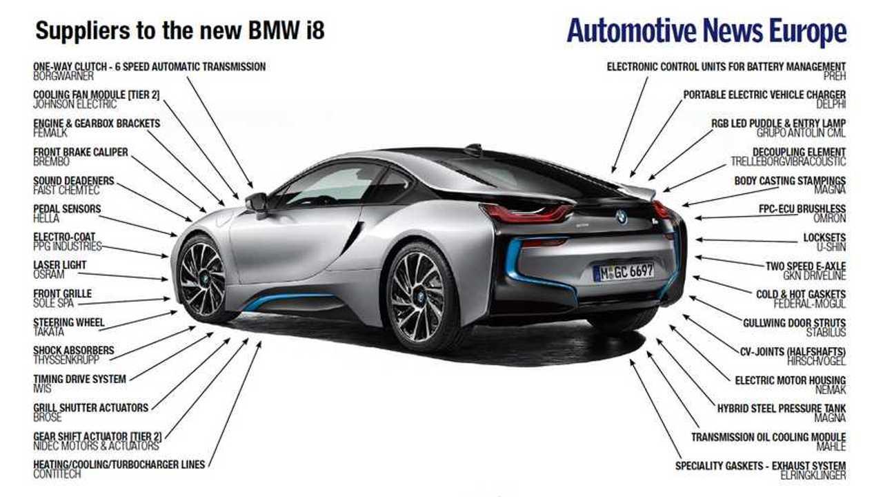 BMW i8 Supplier List