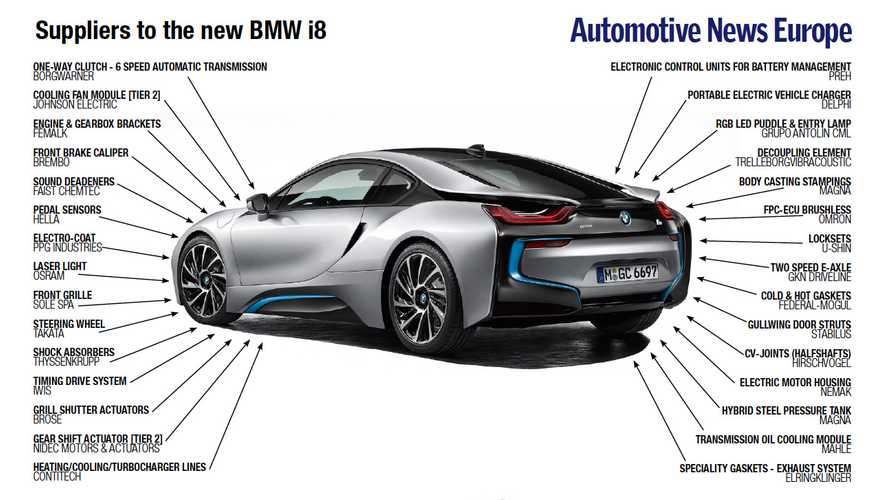BMW i8 Supplier List