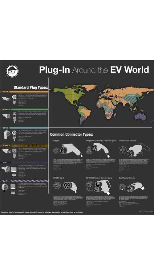 Plug-In Electric Car Connectors & Plugs - Infographic