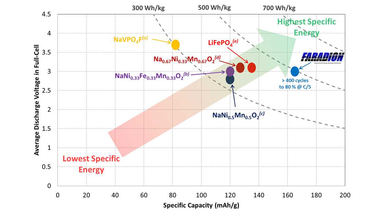 Stanford Says Its Sodium-Based Battery Beat Lithium On Most All Fronts, 80% Cost Reduction Possible