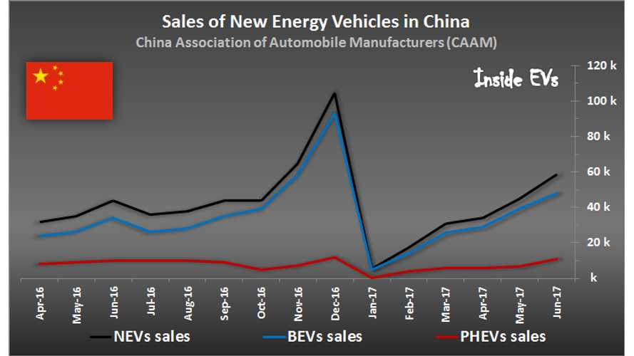 59,000 Plug-In Electric Vehicles Were Sold In China In June, Up 33%