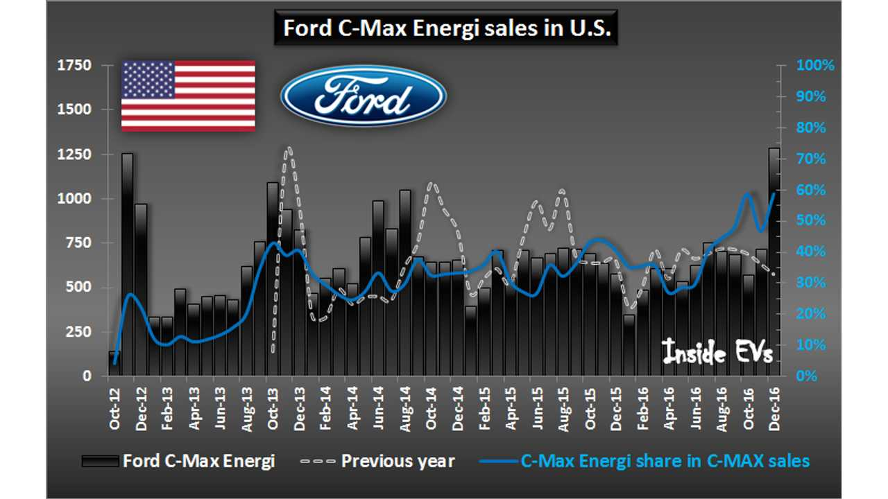 Ford C-Max Energi sales in U.S. - December 2016