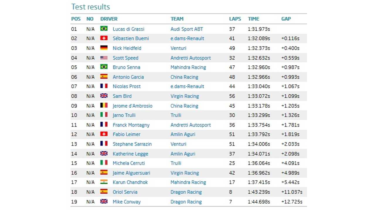 Formula E Donington Park test - Day two - results