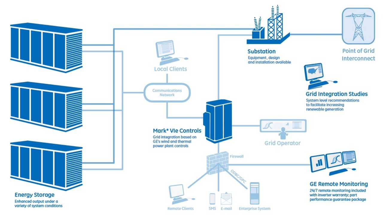 GE Energy Storage