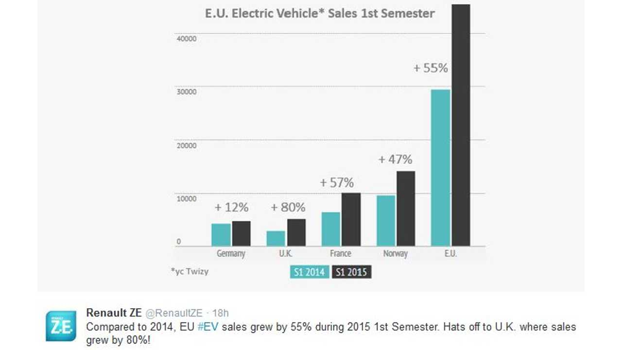 Plug-In Electric Car Sales Up 55% In European Union In First Half Of 2015
