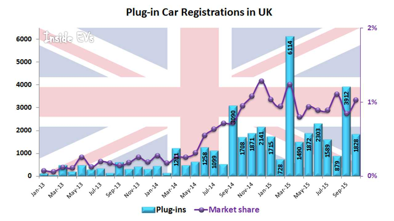 UK Plug-In Electric Car Sales Up In October, But Just By 7%