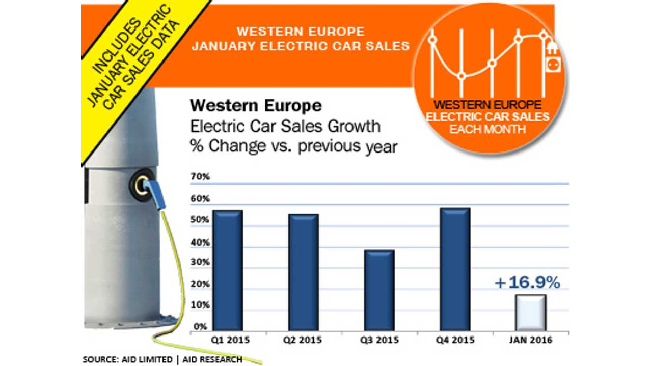 Western Europe January electric car sales (source: EagleAID)