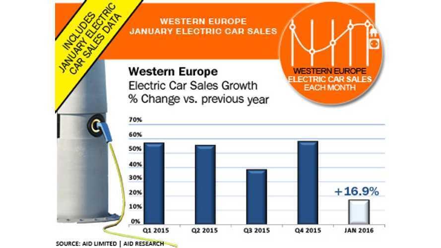 Plug-In Electric Car Sales Slowing In Europe?