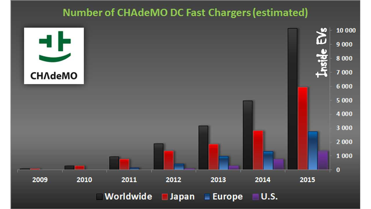 Number of CHAdeMO DC Fast Chargers (estimated)