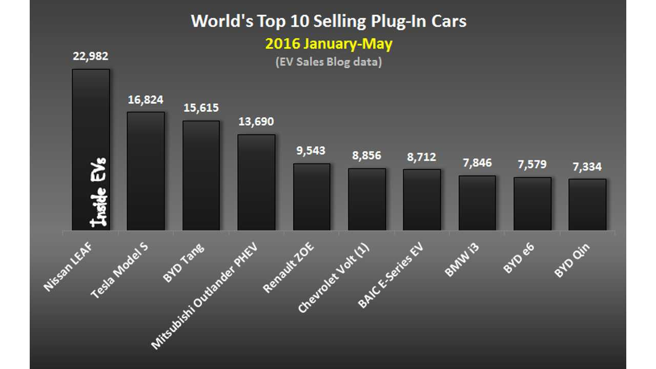 World's Top 10 Selling Plug-In Cars – 206 January-May (data source: <a href=