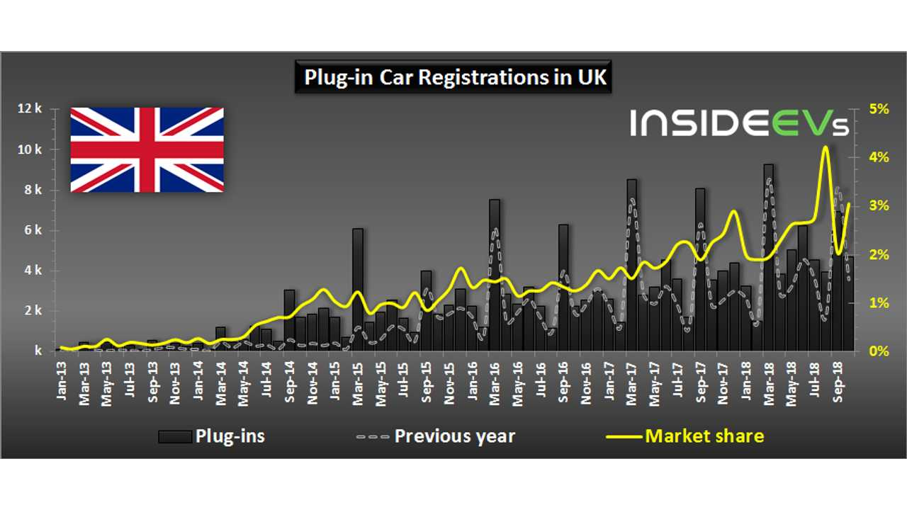 Plug-in Electric Car Registrations in UK – October 2018