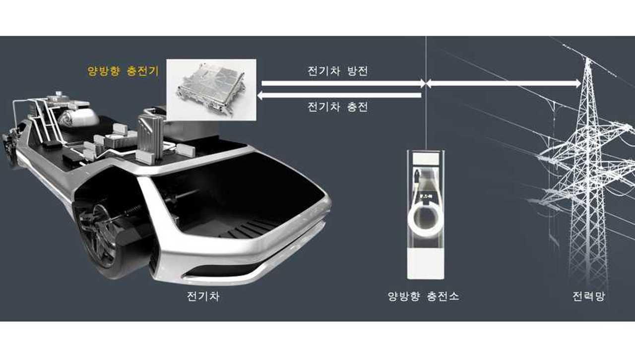 Hyundai Mobis Develops Two-Way EV Charger, Enabling V2G To